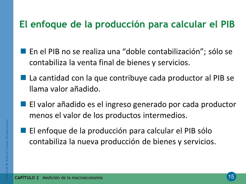 El enfoque de la producción para calcular el PIB
