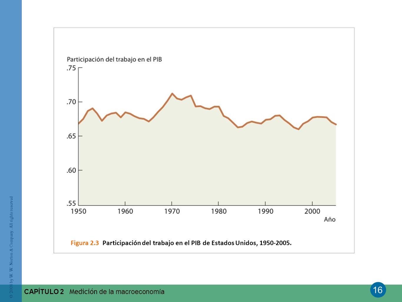 Figura 2.3 Participación del trabajo en el PIB de Estados Unidos, 1950-2005.