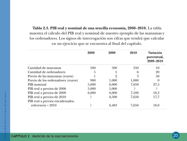 CAPÍTULO 2 Medición de la macroeconomía