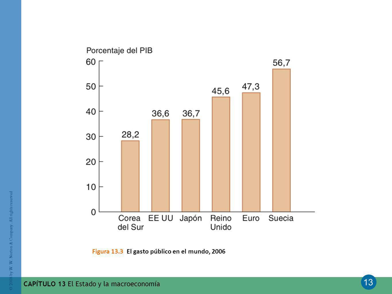 Figura 13.3 El gasto público en el mundo, 2006