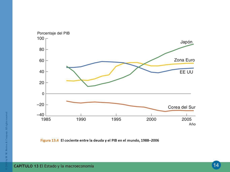 Figura 13.4 El cociente entre la deuda y el PIB en el mundo, 1988–2006