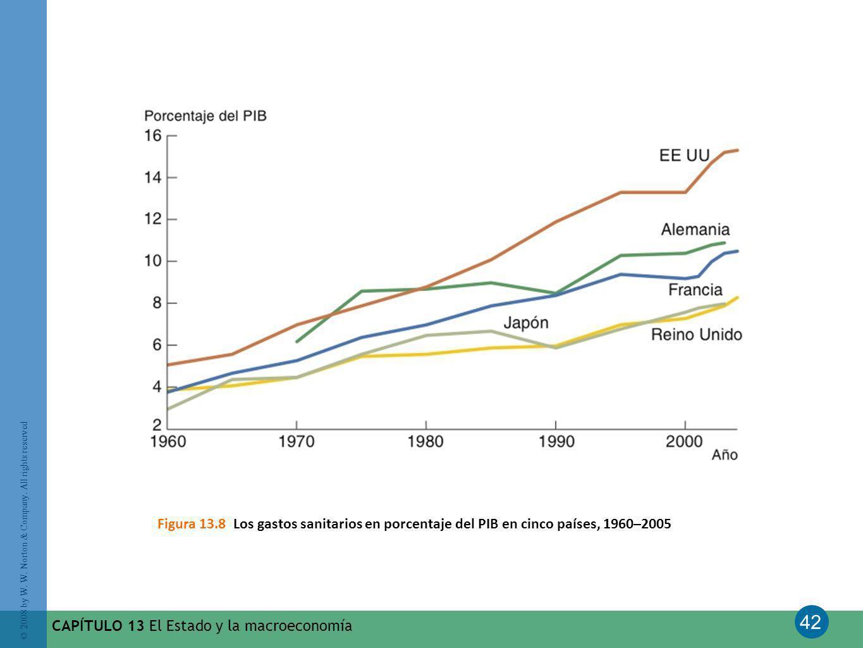 Figura 13.8 Los gastos sanitarios en porcentaje del PIB en cinco países, 1960–2005