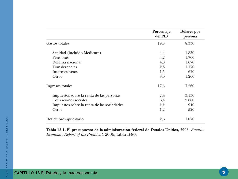CAPÍTULO 13 El Estado y la macroeconomía