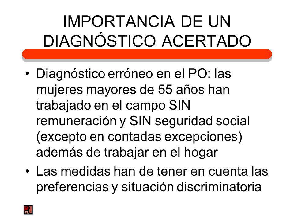 IMPORTANCIA DE UN DIAGNÓSTICO ACERTADO