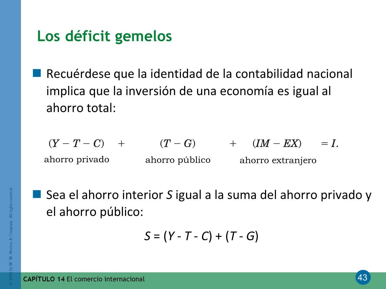 Los déficit gemelos Recuérdese que la identidad de la contabilidad nacional implica que la inversión de una economía es igual al ahorro total: