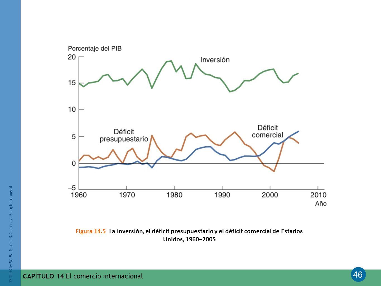 Figura 14.5 La inversión, el déficit presupuestario y el déficit comercial de Estados