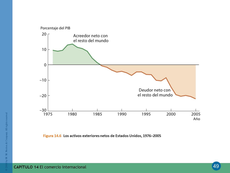 Figura 14.6 Los activos exteriores netos de Estados Unidos, 1976–2005
