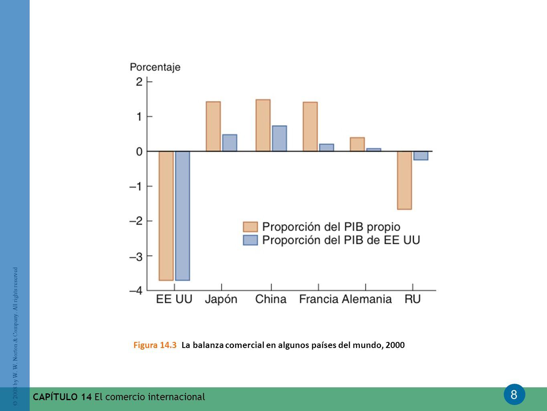 Figura 14.3 La balanza comercial en algunos países del mundo, 2000