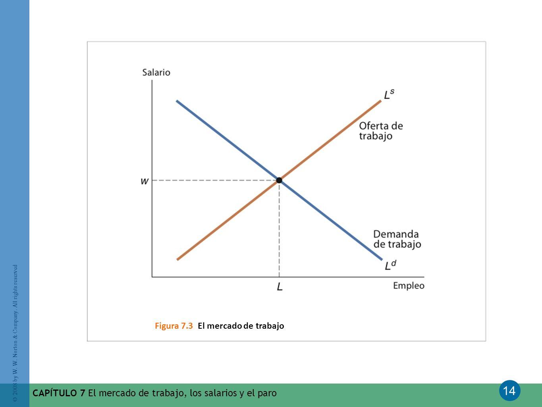 Figura 7.3 El mercado de trabajo