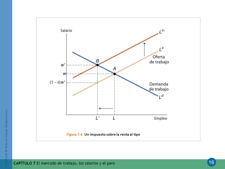 Figura 7.4 Un impuesto sobre la renta al tipo