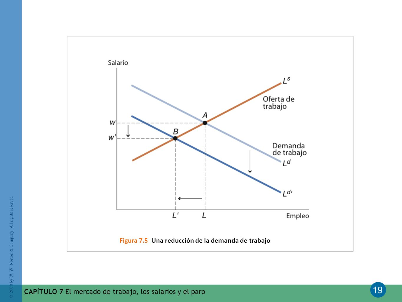 Figura 7.5 Una reducción de la demanda de trabajo