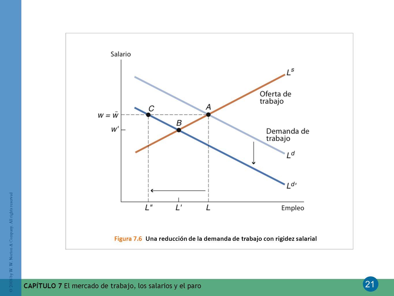 Figura 7.6 Una reducción de la demanda de trabajo con rigidez salarial