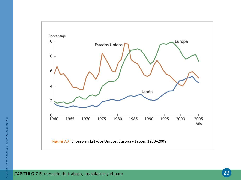 Figura 7.7 El paro en Estados Unidos, Europa y Japón, 1960–2005