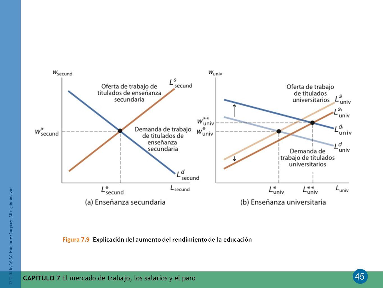 Figura 7.9 Explicación del aumento del rendimiento de la educación