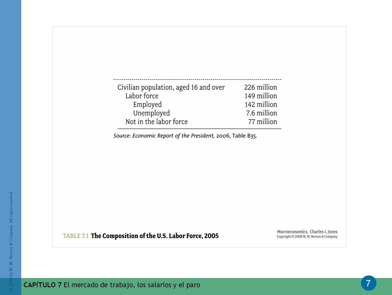 CAPÍTULO 7 El mercado de trabajo, los salarios y el paro