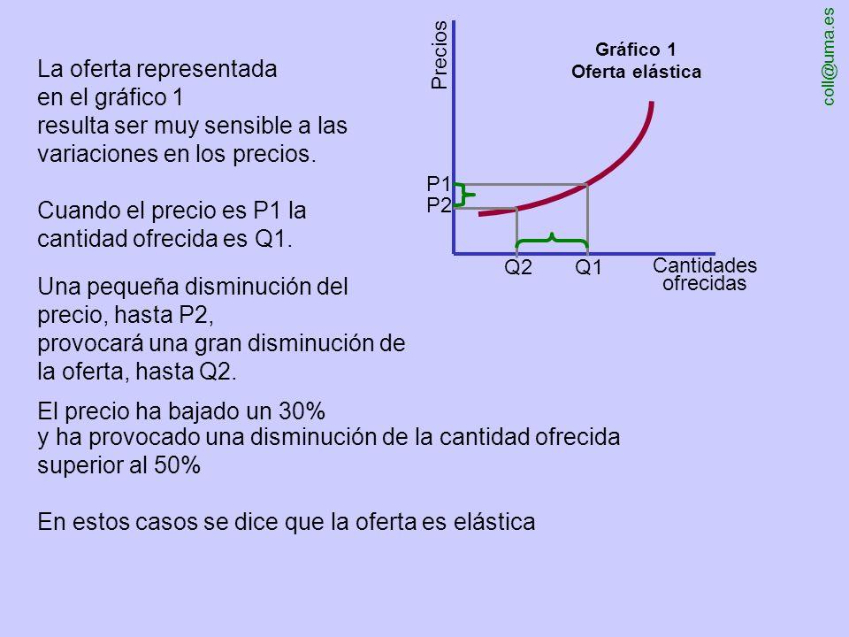 La oferta representada en el gráfico 1