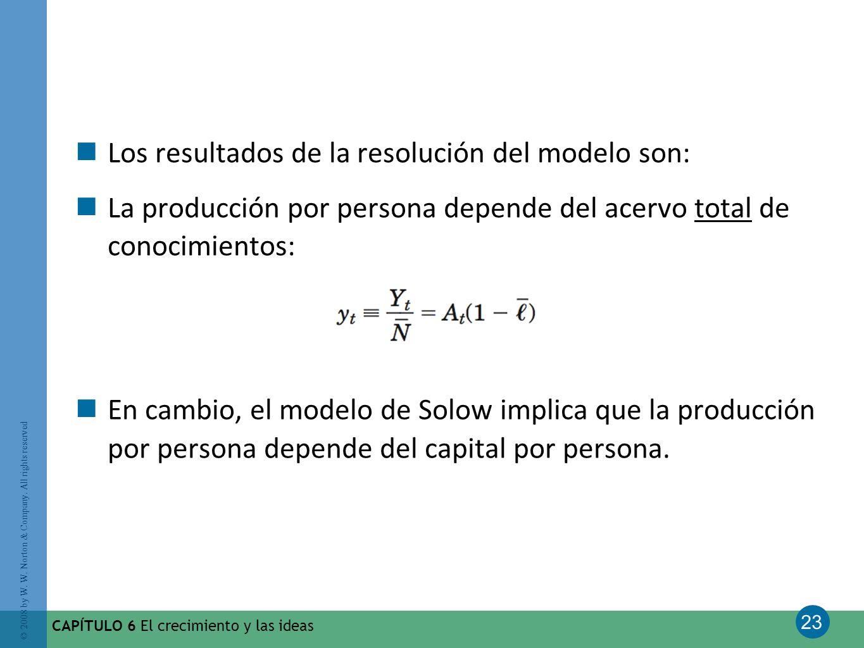 Los resultados de la resolución del modelo son: