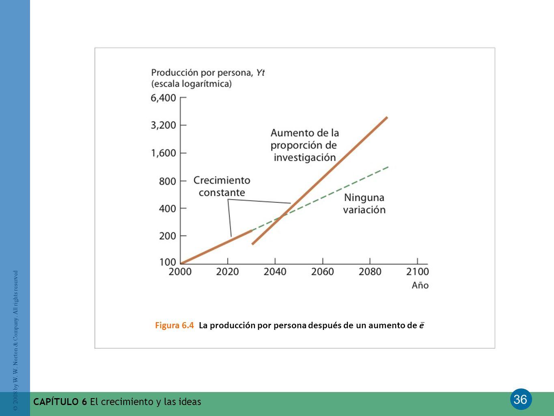 Figura 6.4 La producción por persona después de un aumento de e