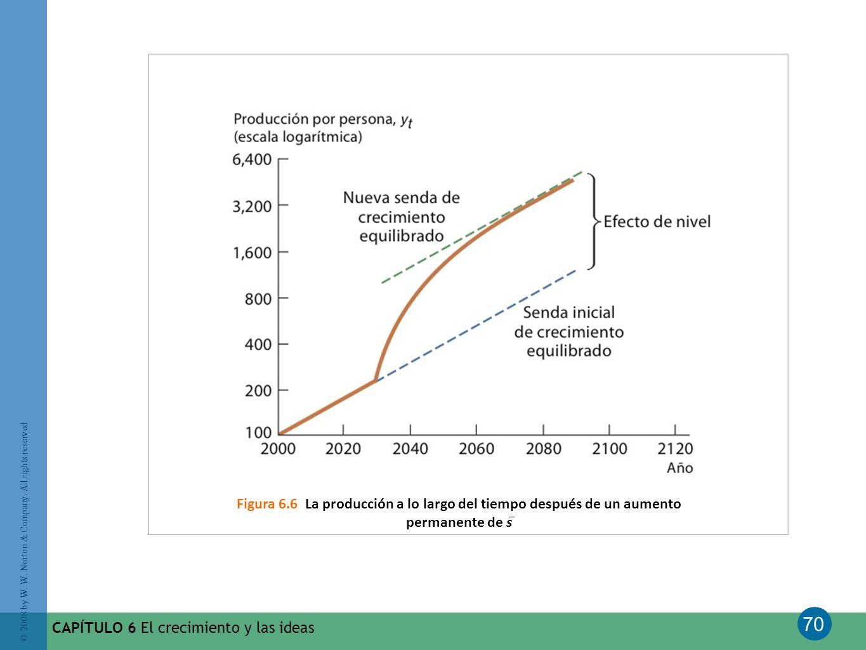 Figura 6.6 La producción a lo largo del tiempo después de un aumento