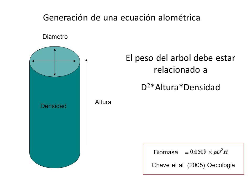 Generación de una ecuación alométrica