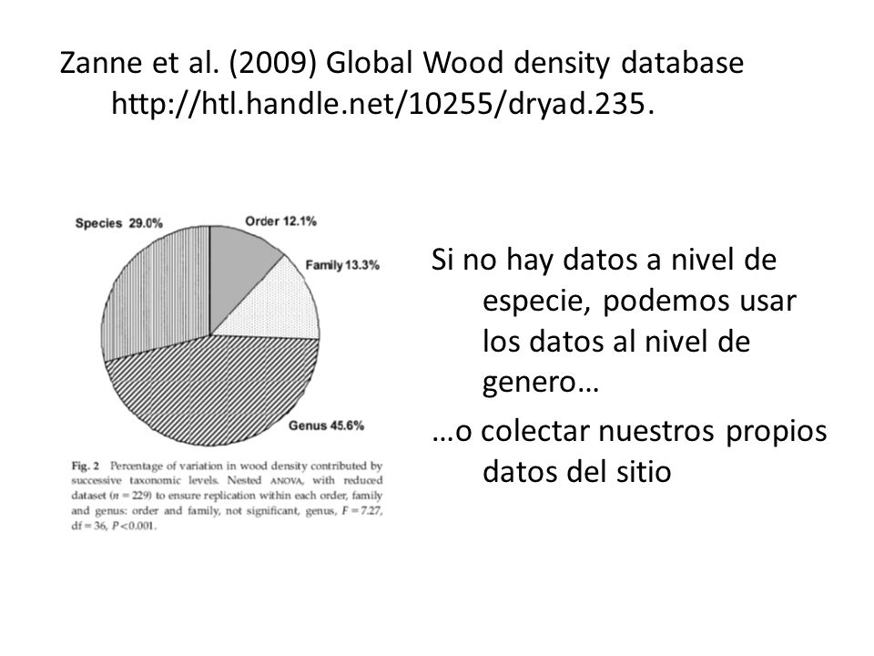 Zanne et al. (2009) Global Wood density database http://htl. handle