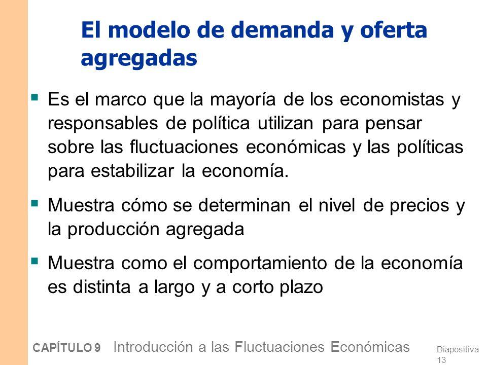 El modelo de demanda y oferta agregadas