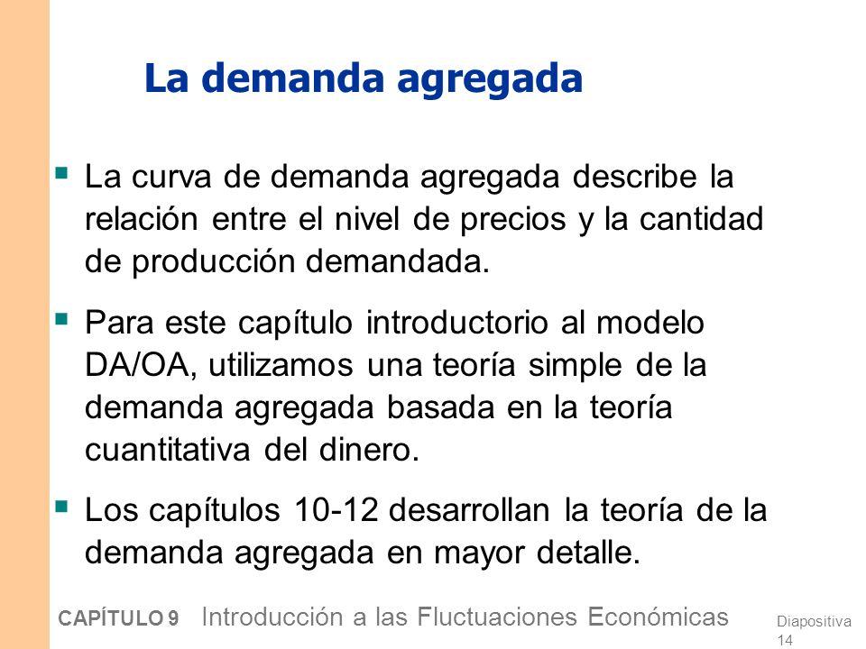 La demanda agregada La curva de demanda agregada describe la relación entre el nivel de precios y la cantidad de producción demandada.