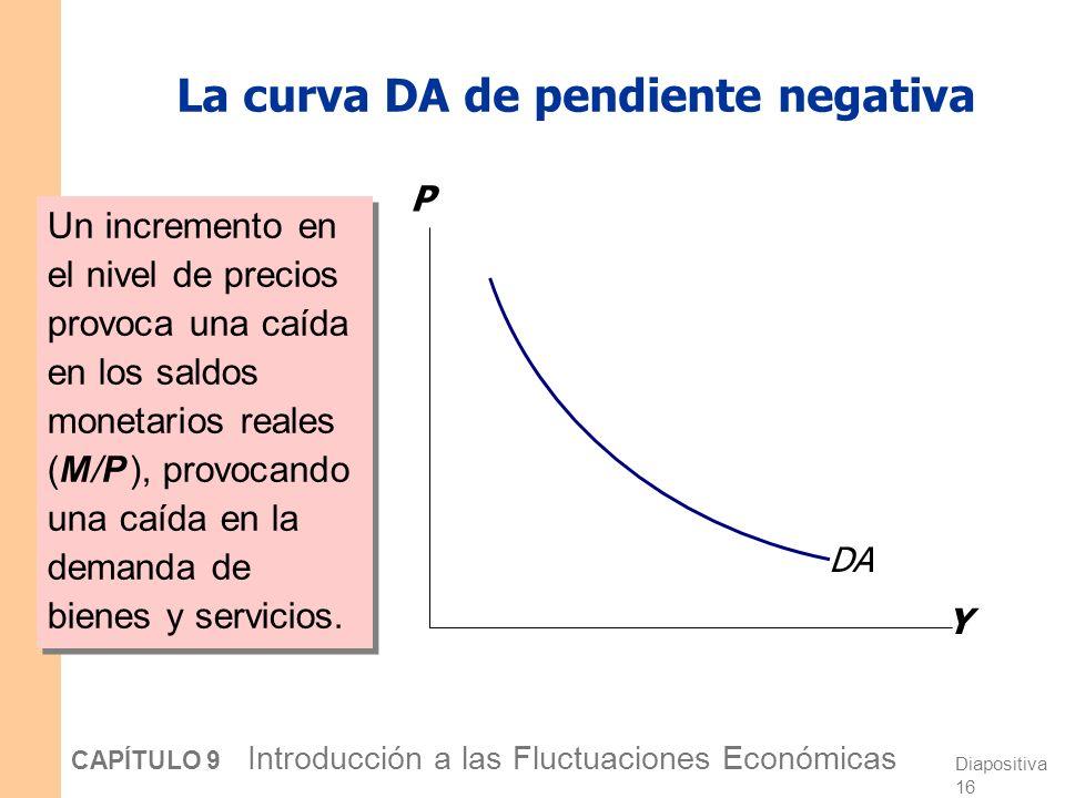 La curva DA de pendiente negativa