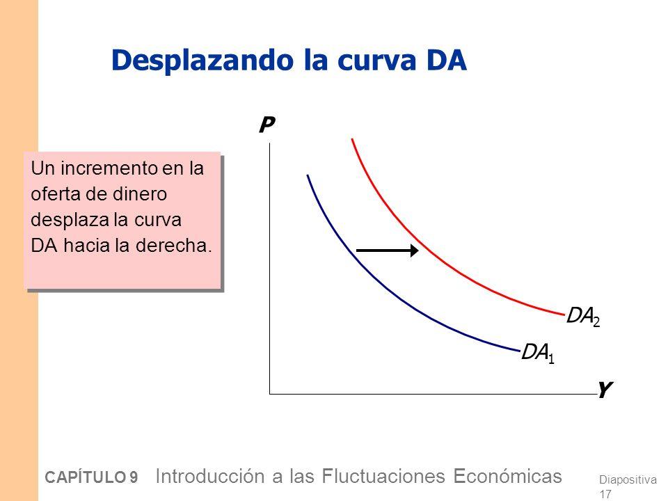 Desplazando la curva DA