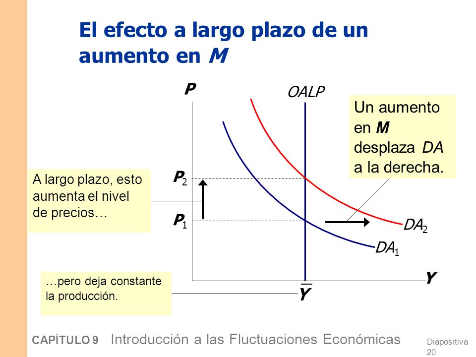 El efecto a largo plazo de un aumento en M