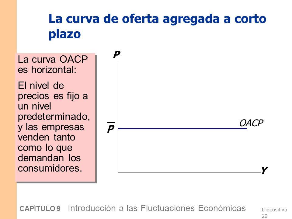 La curva de oferta agregada a corto plazo