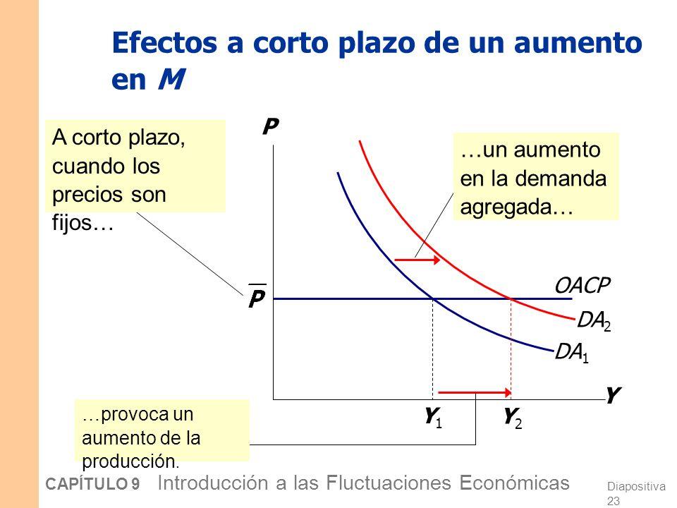 Efectos a corto plazo de un aumento en M