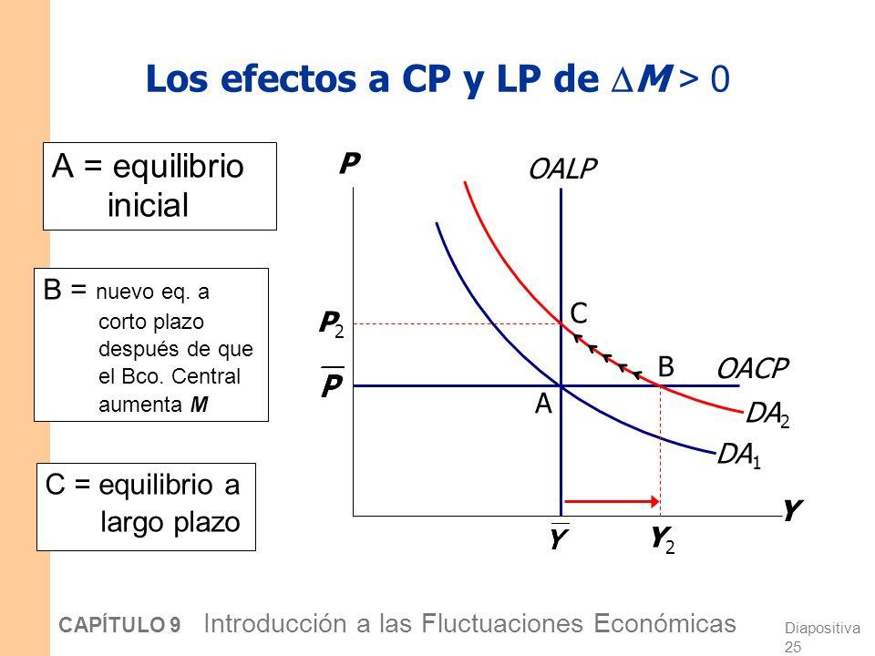 Los efectos a CP y LP de M > 0