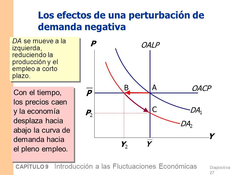Los efectos de una perturbación de demanda negativa