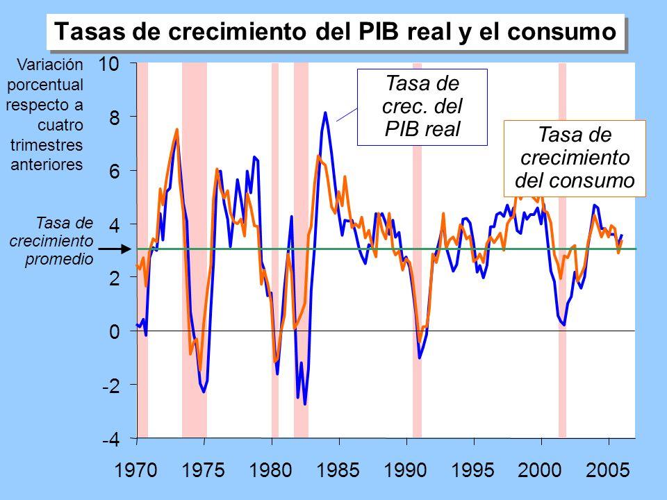 Tasas de crecimiento del PIB real y el consumo