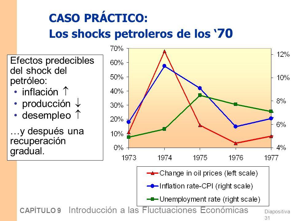 CASO PRÁCTICO: Los shocks petroleros de los '70