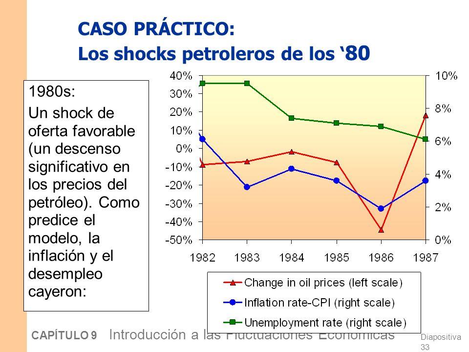 CASO PRÁCTICO: Los shocks petroleros de los '80