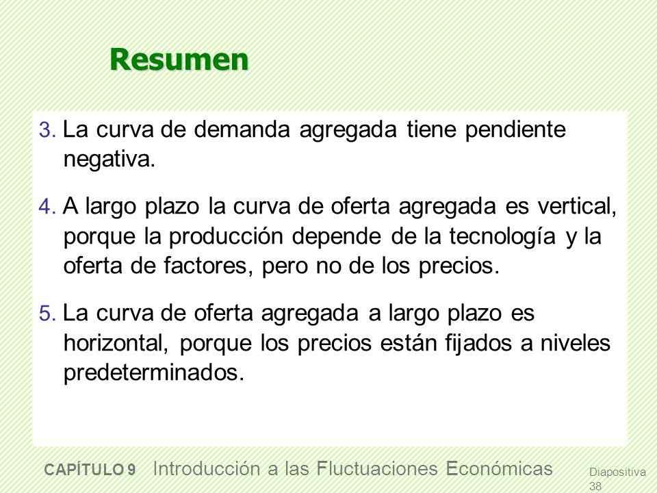 Resumen 3. La curva de demanda agregada tiene pendiente negativa.
