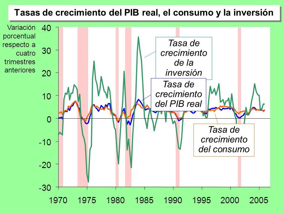 Tasas de crecimiento del PIB real, el consumo y la inversión