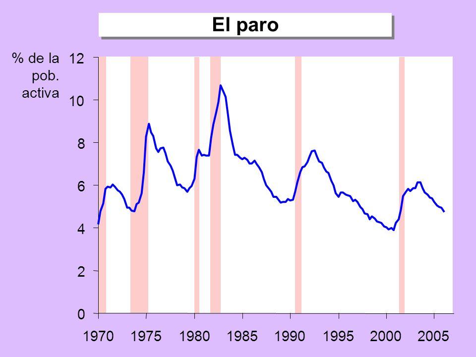 El paro % de la pob. activa 12 10 8 6 4 2 1970 1975 1980 1985 1990