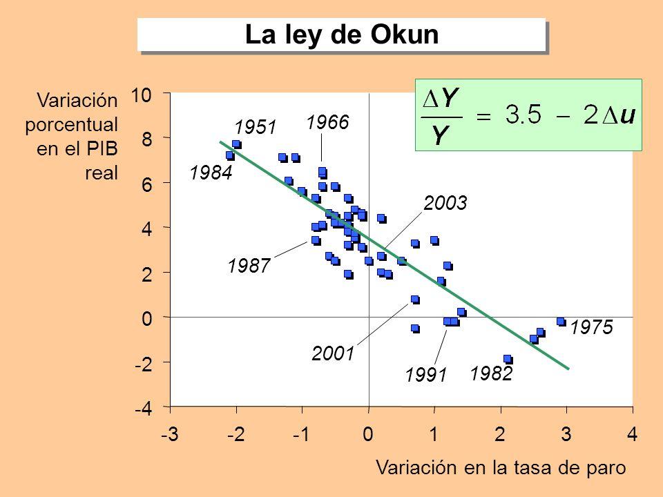 Variación en la tasa de paro