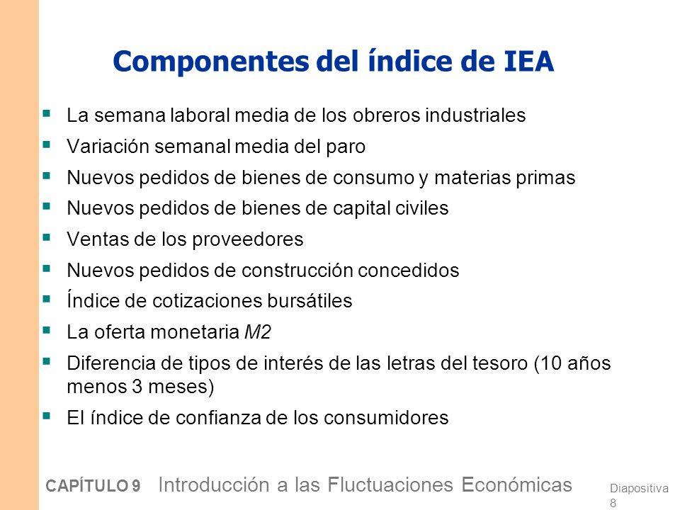 Componentes del índice de IEA