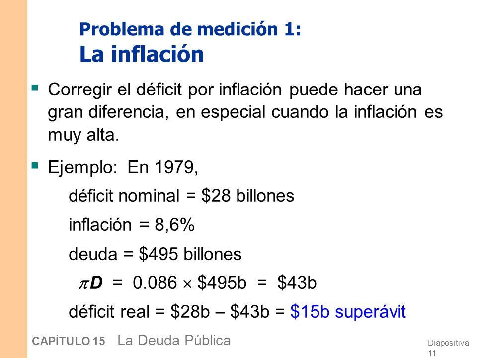 Problema de medición 1: La inflación