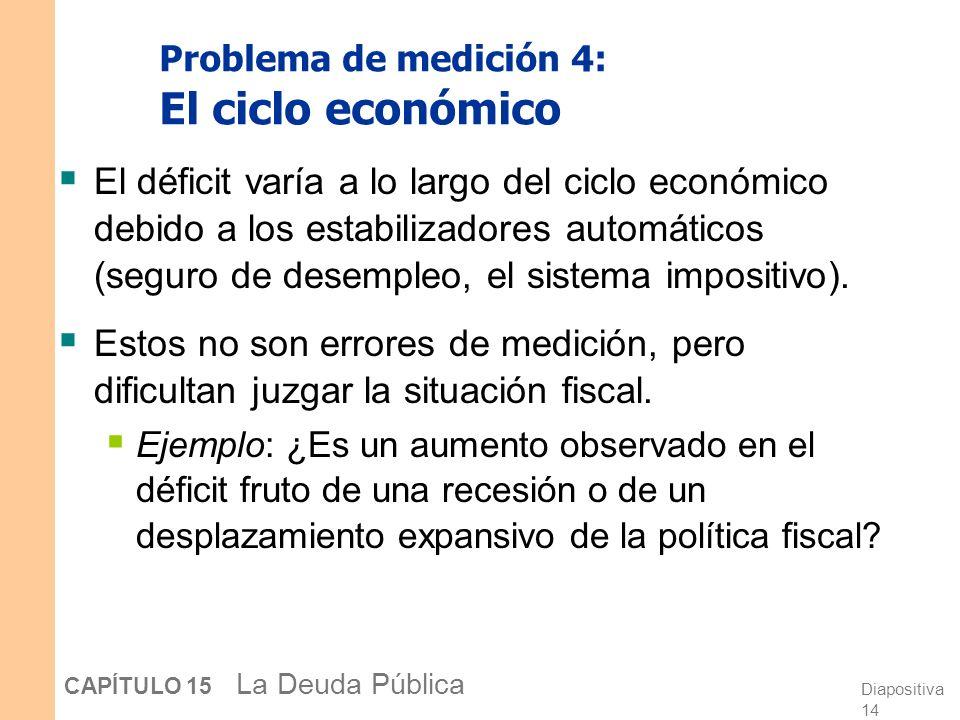Problema de medición 4: El ciclo económico