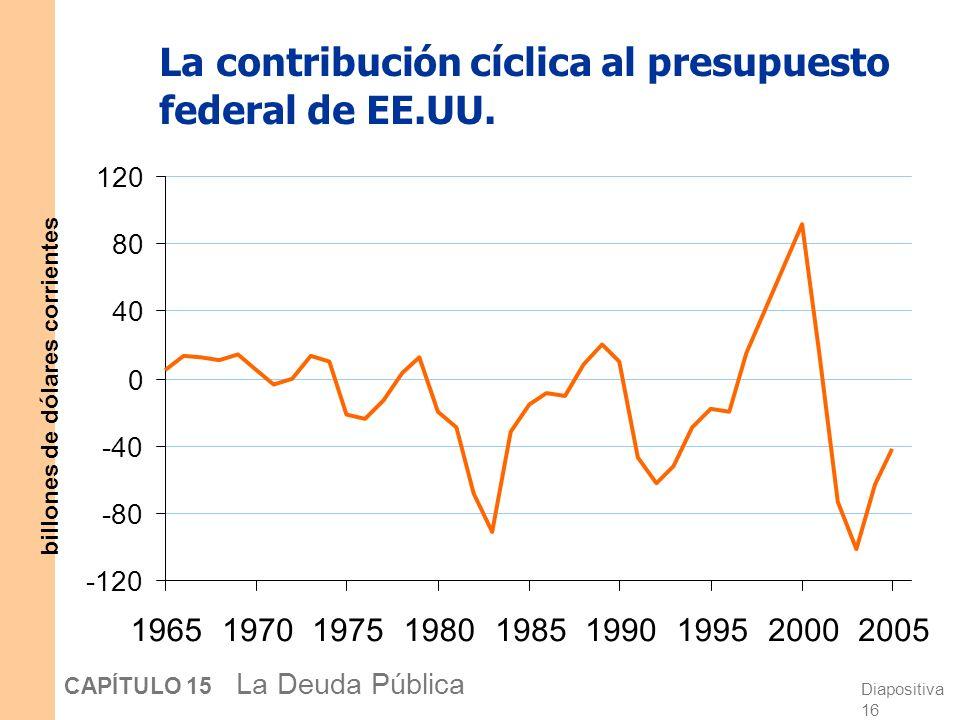 La contribución cíclica al presupuesto federal de EE.UU.