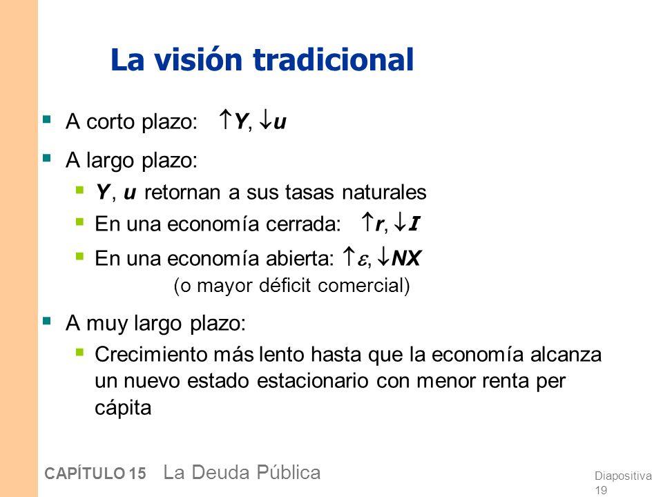 La visión tradicional A corto plazo: Y, u A largo plazo: