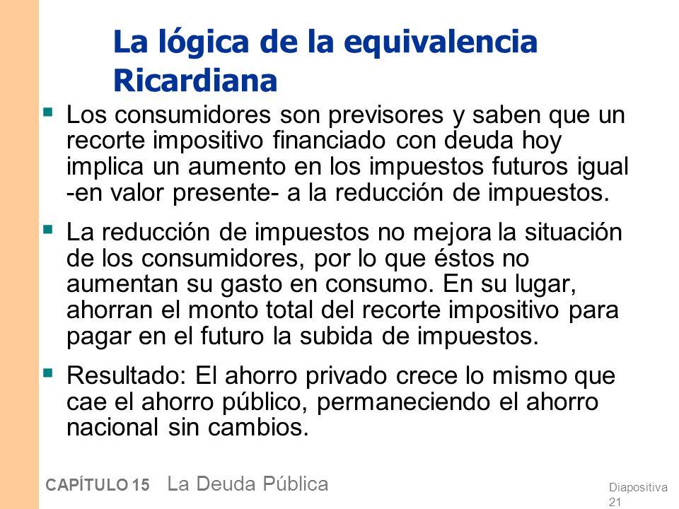 La lógica de la equivalencia Ricardiana