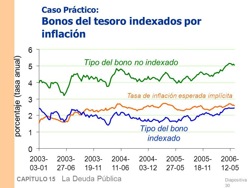 Caso Práctico: Bonos del tesoro indexados por inflación