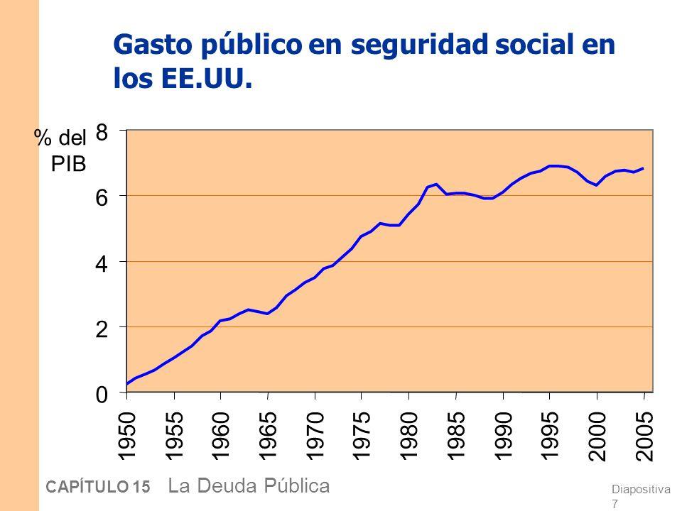 Gasto público en seguridad social en los EE.UU.