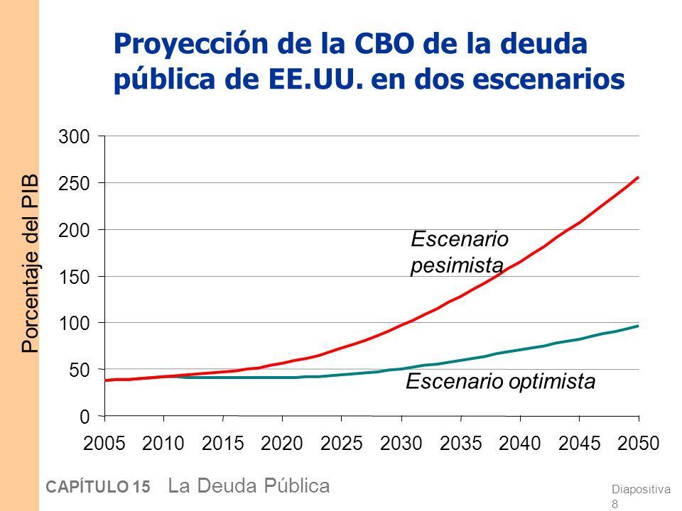 Proyección de la CBO de la deuda pública de EE.UU. en dos escenarios